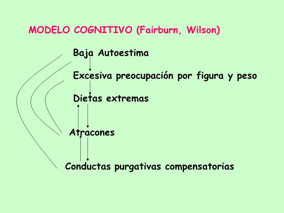 MODELO COGNITIVO-CONDUCTUAL EN BULIMIA NERVIOSA 1.- Conducta de PURGA/VOMITO como reductor de ANSIEDAD: Modelo de Reducción de Ansiedad (Rosen) Explic