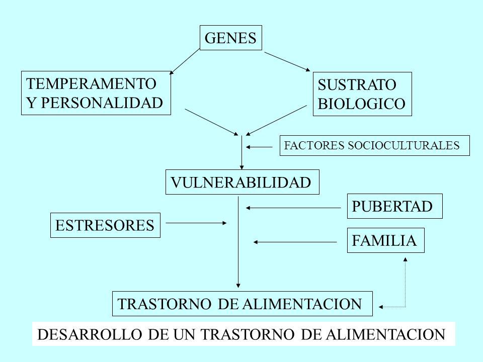 FACTORES SOCIO-CULTURALES -II Anorexia en otras culturas: -Etnias que emigran adoptan la incidencia de los paises receptores -Adopción de la expresión