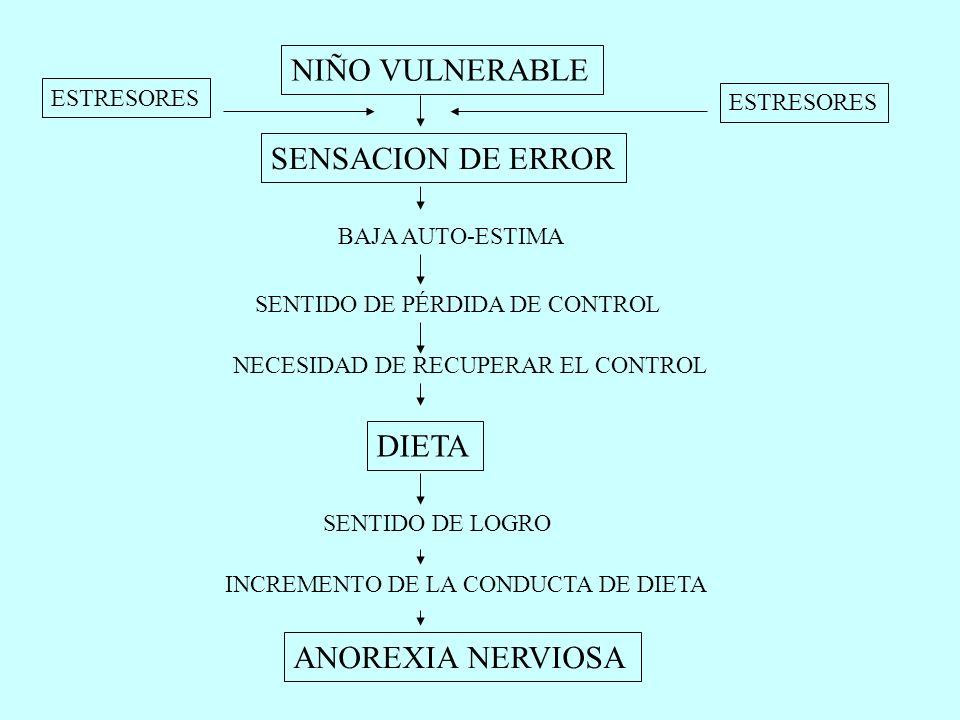 GENES TEMPERAMENTO Y PERSONALIDAD SUSTRATO BIOLOGICO VULNERABILIDAD FACTORES SOCIOCULTURALES TRASTORNO DE ALIMENTACION ESTRESORES PUBERTAD FAMILIA DES
