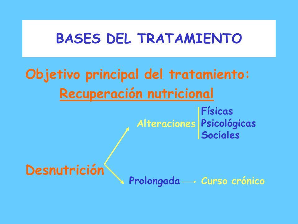 BASES DEL TRATAMIENTO Objetivos de tratamiento en Anorexia Nerviosa: - Suministrar información nutricional - Tratar ideas, actitudes y sentimientos di