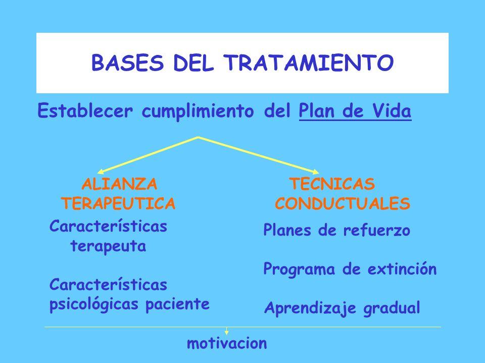 BASES DEL TRATAMIENTO Objetivo principal del tratamiento: Recuperación nutricional Desnutrición Alteraciones Físicas Psicológicas Sociales ProlongadaC