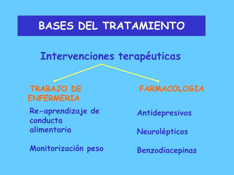 BASES DEL TRATAMIENTO Intervenciones terapéuticas TECNICAS COGNITIVAS TRABAJO CON FAMILIA Reestructuración Cognitiva Autoestima Imagen corporal Consej