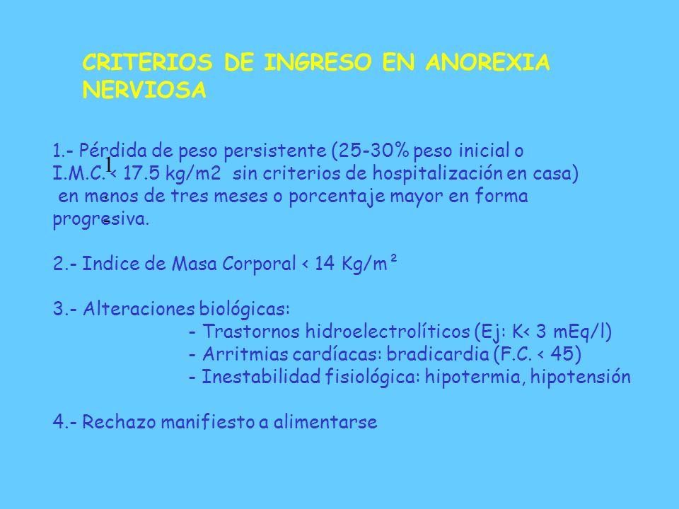 HOSPITALIZACION DOMICILIARIA: CRITERIOS DE EXCLUSION Complicaciones médicas y riesgo vital Complicaciones psiquiátricas y riesgo autolítico Familias s