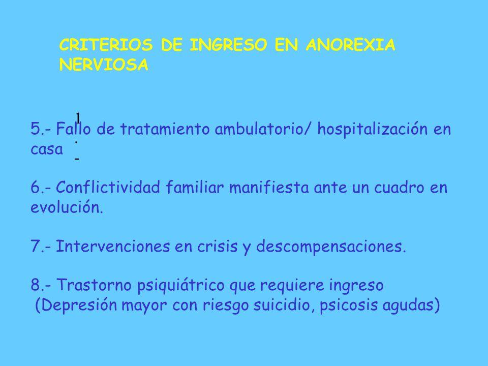 CRITERIOS DE INGRESO EN ANOREXIA NERVIOSA 1.- 1.- 1.- Pérdida de peso persistente (25-30% peso inicial o I.M.C. < 17.5 kg/m2 sin criterios de hospital