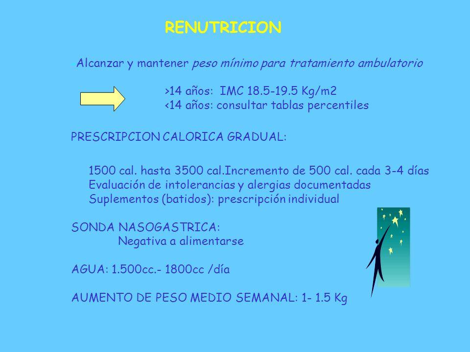 PROGRAMA DE RECUPERACION DE PESO - RENUTRICION - MODIFICACION DE CONDUCTA