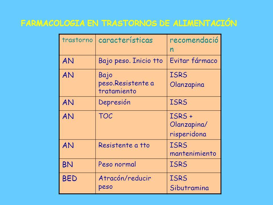 FARMACOLOGIA - Psicopatología específica de la anorexia nerviosa es refractaria a los fármacos. - Psicopatología específica de la bulimia nerviosa es