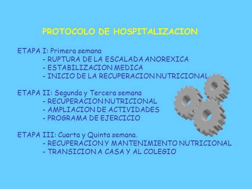 INTERVENCION DE ENFERMERIA - Trabajo en comedor: enseñanza de patrón de comida adecuado * Comer toda la comida * Comer en espacio de tiempo determinad