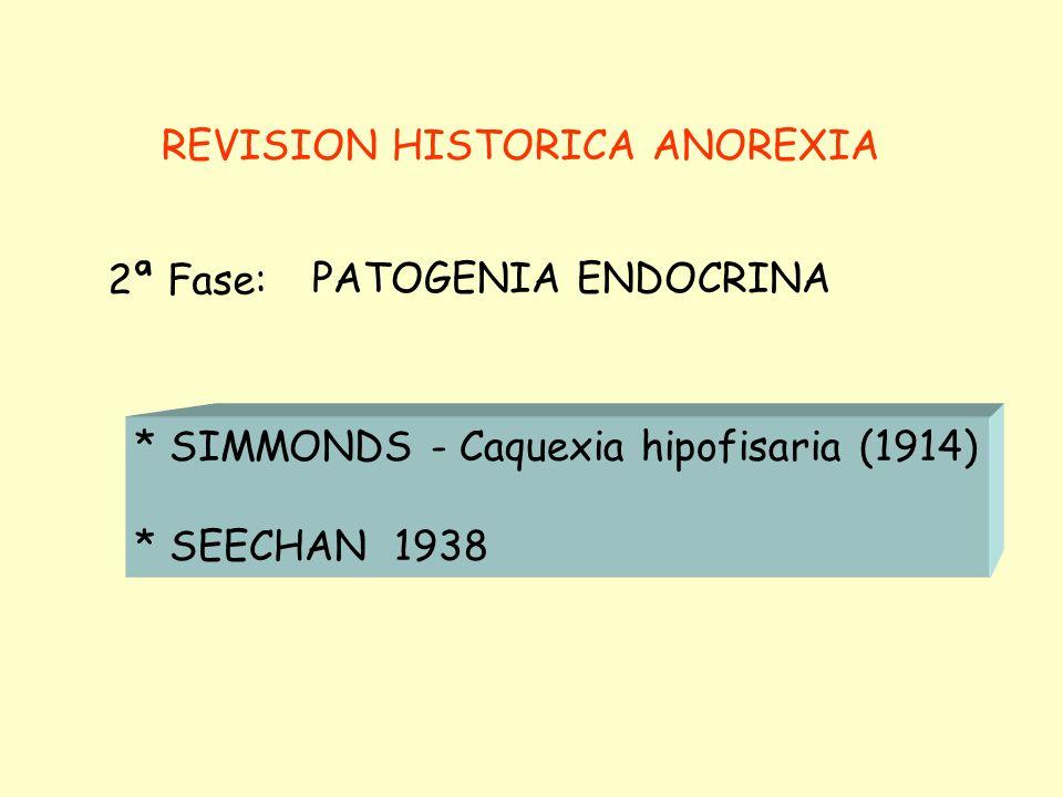 REVISION HISTORICA ANOREXIA DESPUES DE 2ª MITAD SIGLO XIX: Anorexia nerviosa como entidad clínica * GULL, 1868: Anorexia nerviosa * LASSEGUE, 1873: An