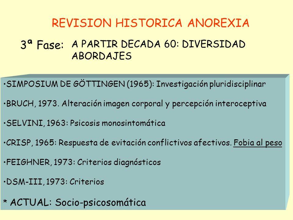 REVISION HISTORICA ANOREXIA A PARTIR DECADA 60: DIVERSIDAD ABORDAJES 3ª Fase: SIMPOSIUM DE GÖTTINGEN (1965): Investigación pluridisciplinar BRUCH, 1973.