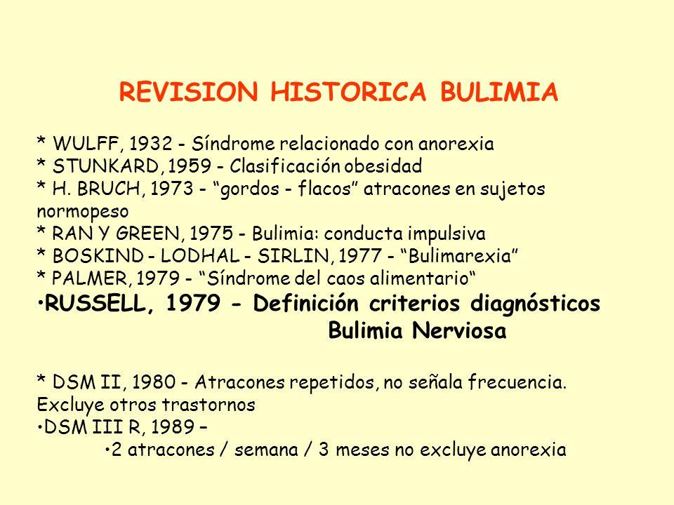 REVISION HISTORICA BULIMIA * GALENO: Enorme apetito + alteraciones emocionales * S. XVIII: JAMES, 1743 Dictionnaire Medical Physical Dictionary de Bla