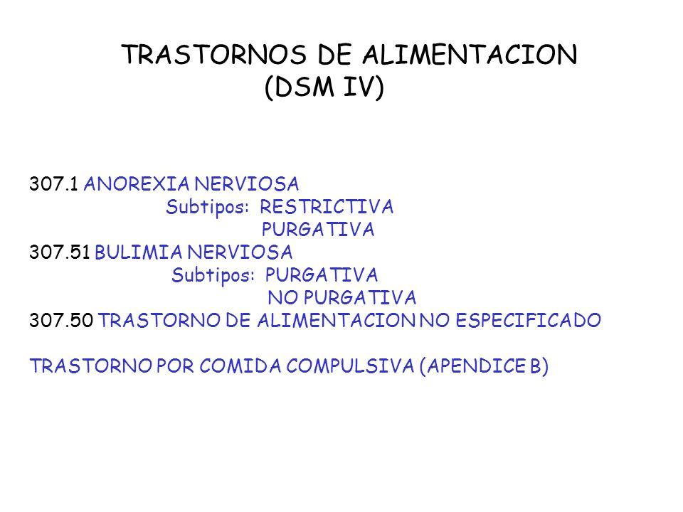 TRASTORNOS DE LA CONDUCTA ALIMENTARIA (CIE-10: F50) F50.0 ANOREXIA NERVIOSA F50.1 ANOREXIA NERVIOSA ATIPICA F50.2 BULIMIA NERVIOSA F50.3 BULIMIA NERVI