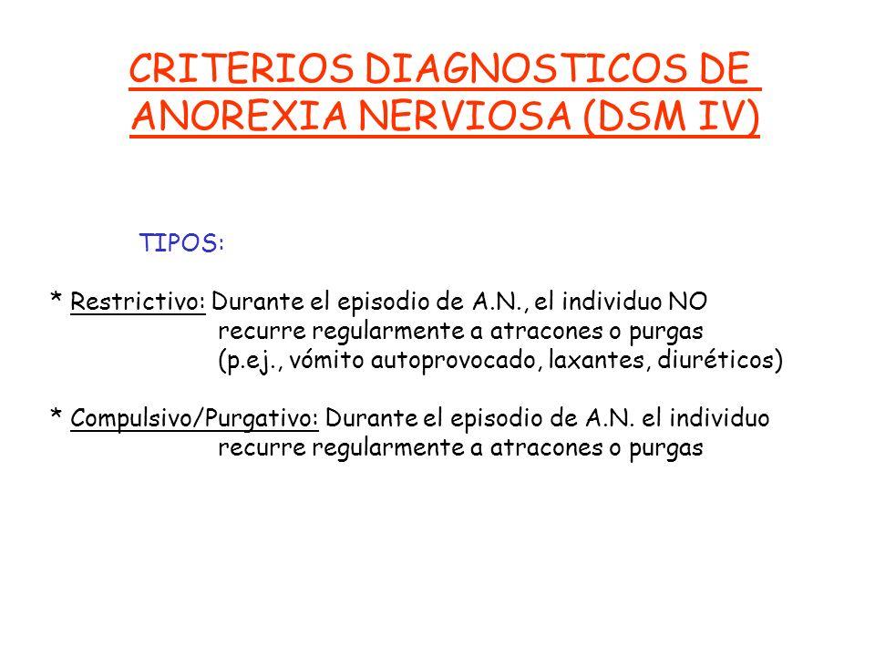 CRITERIOS DIAGNOSTICOS DE ANOREXIA NERVIOSA (DSM IV) B. Miedo intenso a ganar peso o a convertirse en obeso, incluso estando por debajo del peso norma