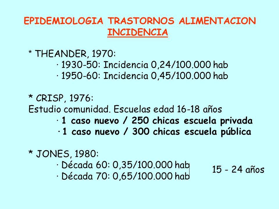 CONCEPTO: SINDROMES CLINICOS * ANOREXIA NERVIOSA * BULIMIA NERVIOSA * CUADROS INCOMPLETOS - E.D.N.O.S. * TRASTORNO POR ATRACON * VOMITOS PSICOGENOS (C