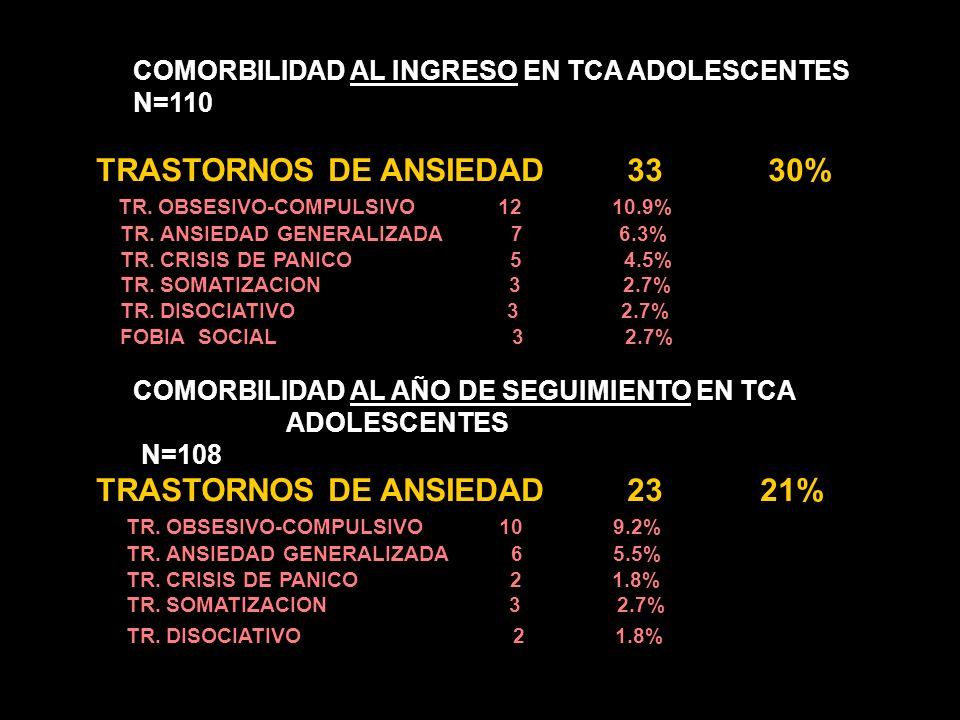 COMORBILIDAD AL INGRESO EN TCA ADOLESCENTES N= 110 TRASTORNO AFECTIVO 4238.18% Depresión mayor 34 30.9% Distimia 4 3.6% Tra. Depresivo no especif 3 2.