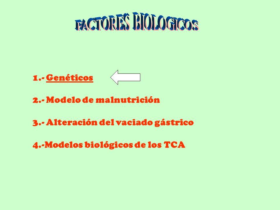 ETIOLOGIA DE LOS TCA MULTICAUSAL: Factores interactuandoBIOLOGICOS PSICOLOGICOS FAMILIARES SOCIOCULTURALES