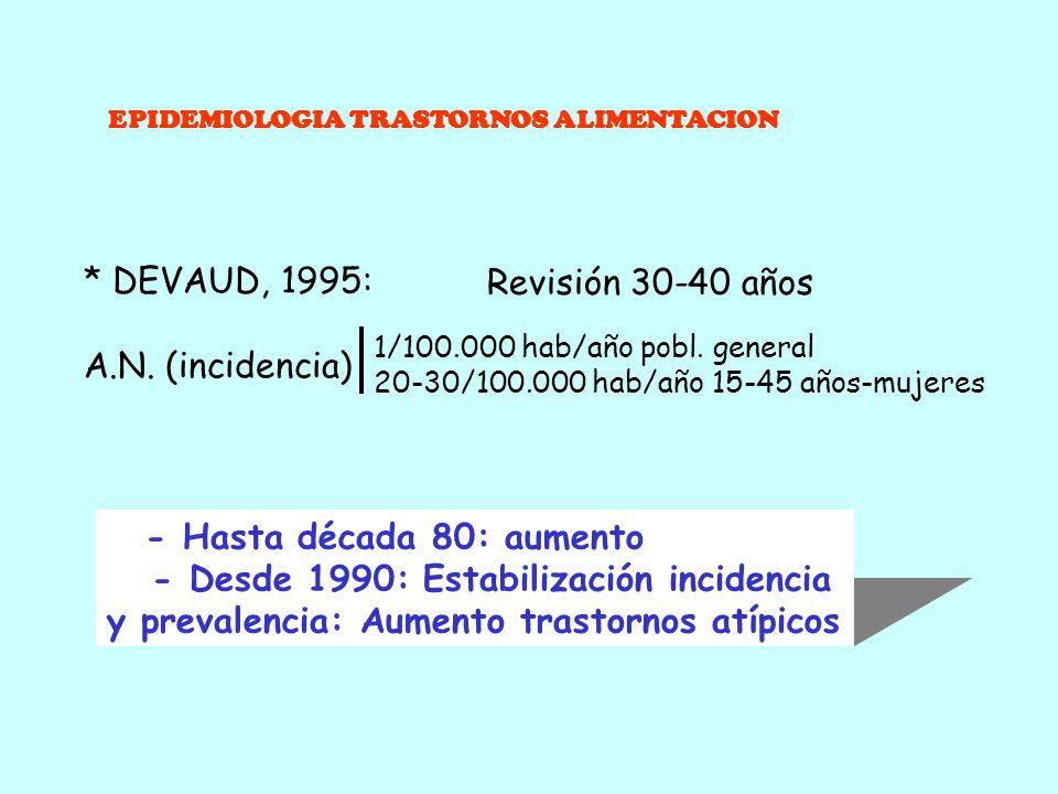 EPIDEMIOLOGIA TRASTORNOS ALIMENTACION PREVALENCIA a lo largo de la vida MUJERES Cualquier TCA 17.9 % Anorexia Nerviosa 0.7 % Bulimia Nerviosa 1.2 % Tr
