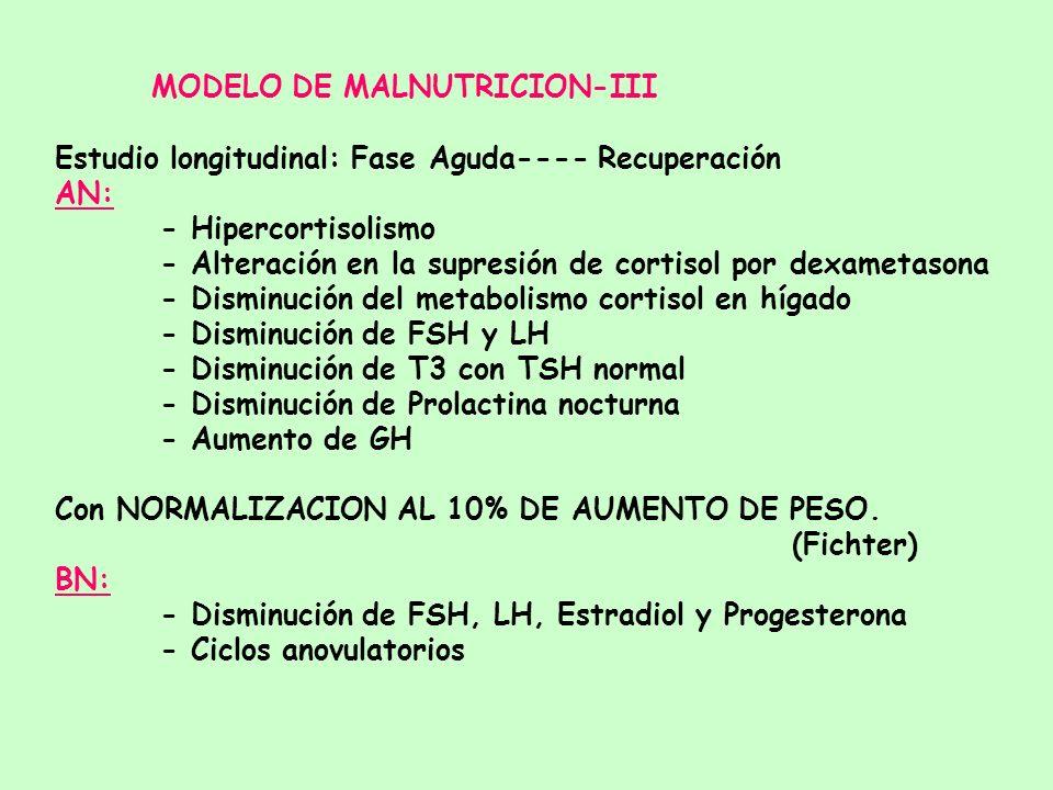MODELO DE MALNUTRICION- II Modelo Animal: el AYUNO produce - Alteración del Eje Hipotálamo-Hipofisario -Gonadal a nivel hipotalámico. - Aumento de la