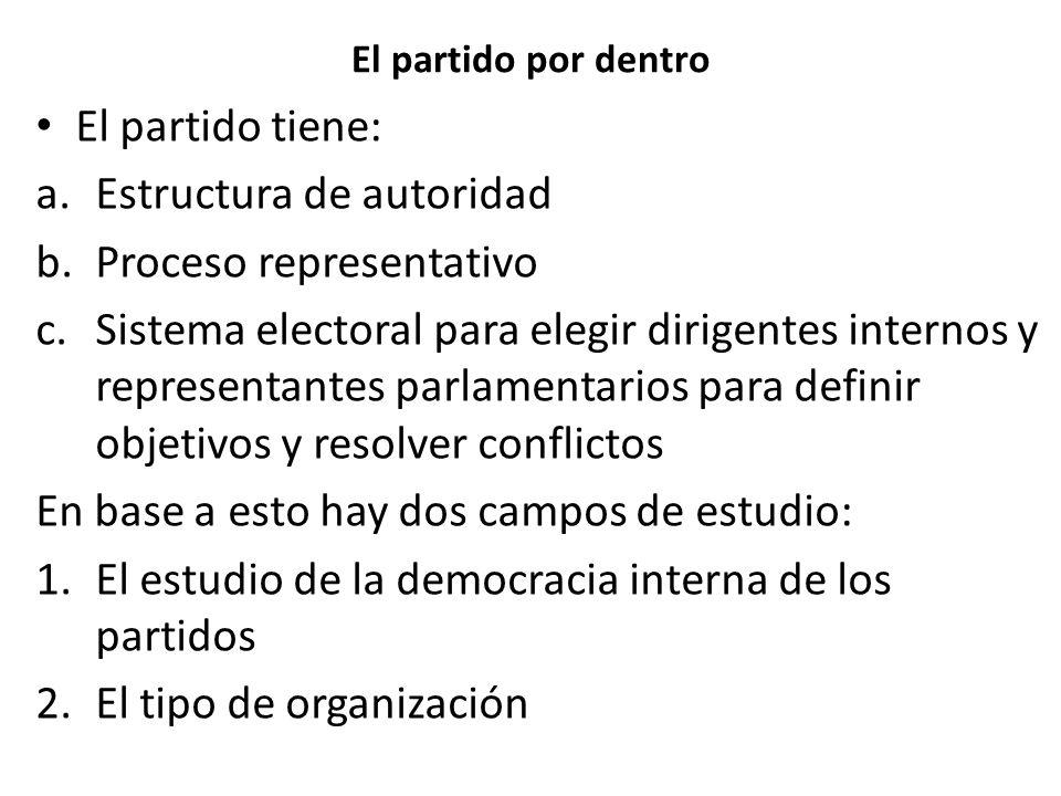 El partido por dentro El partido tiene: a.Estructura de autoridad b.Proceso representativo c.Sistema electoral para elegir dirigentes internos y repre