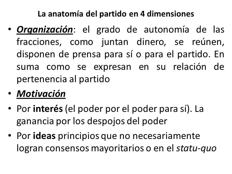 La anatomía del partido en 4 dimensiones Organización: el grado de autonomía de las fracciones, como juntan dinero, se reúnen, disponen de prensa para