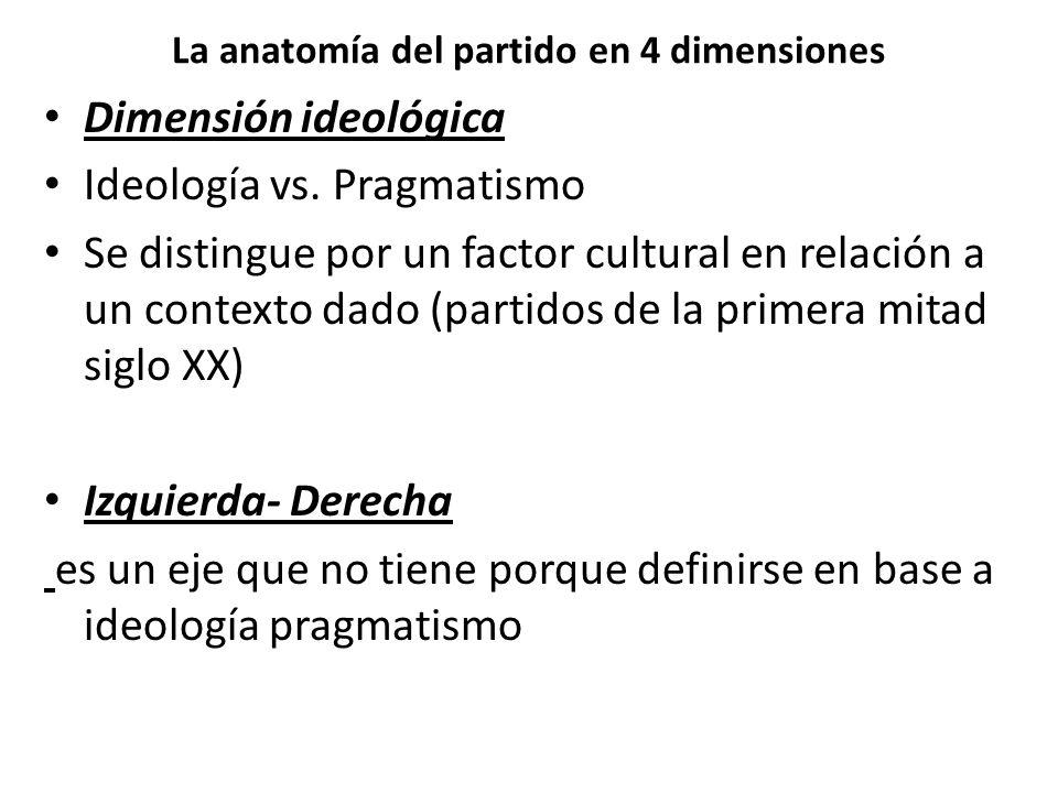 La anatomía del partido en 4 dimensiones Dimensión ideológica Ideología vs. Pragmatismo Se distingue por un factor cultural en relación a un contexto