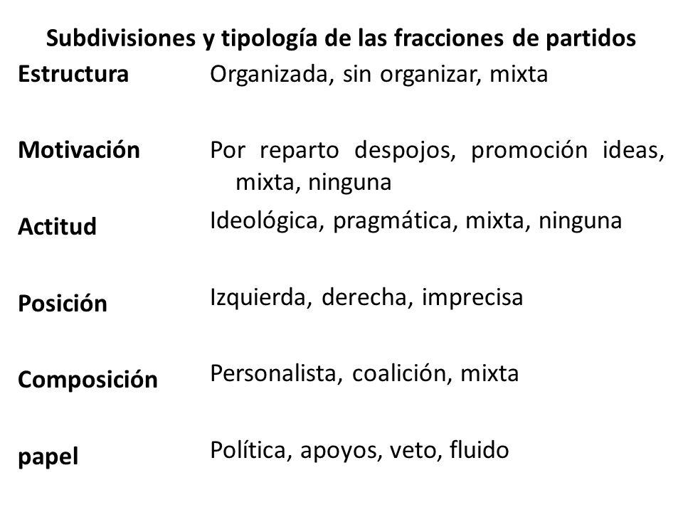 Subdivisiones y tipología de las fracciones de partidos Estructura Motivación Actitud Posición Composición papel Organizada, sin organizar, mixta Por