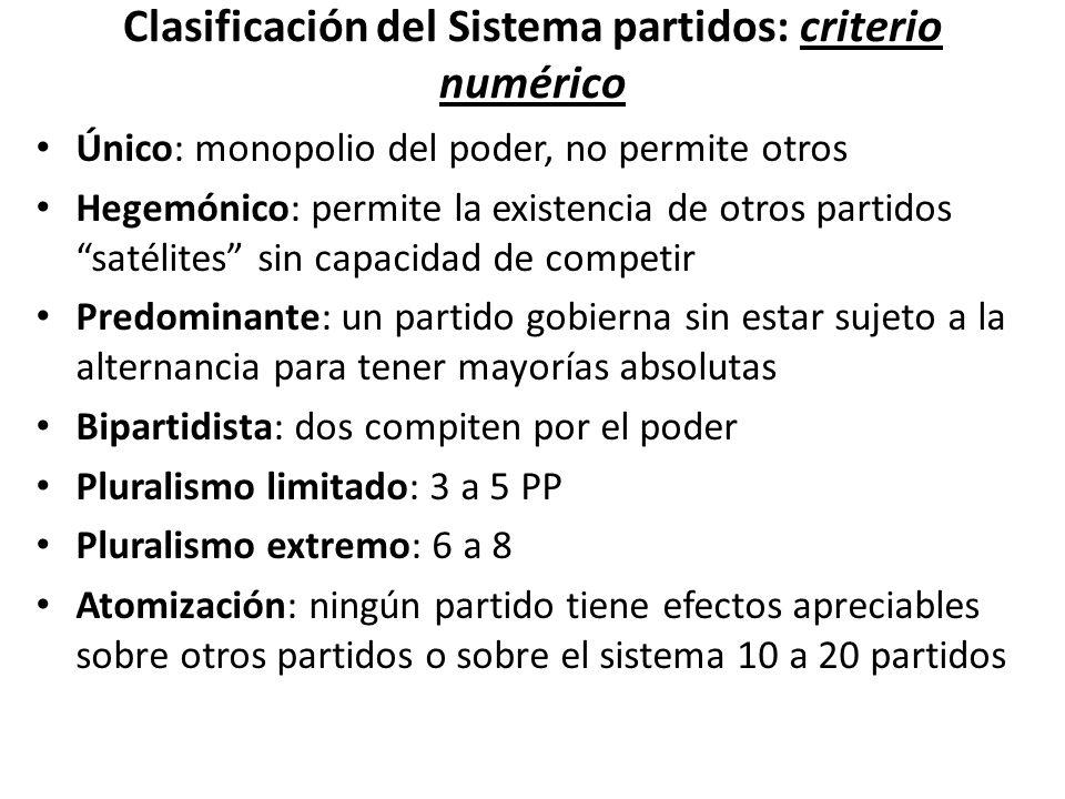 Clasificación del Sistema partidos: criterio numérico Único: monopolio del poder, no permite otros Hegemónico: permite la existencia de otros partidos