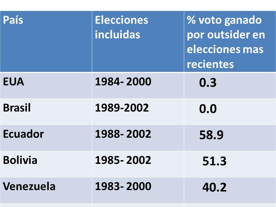 PaísElecciones incluidas % voto ganado por outsider en elecciones mas recientes EUA1984- 2000 0.3 Brasil1989-2002 0.0 Ecuador1988- 2002 58.9 Bolivia19