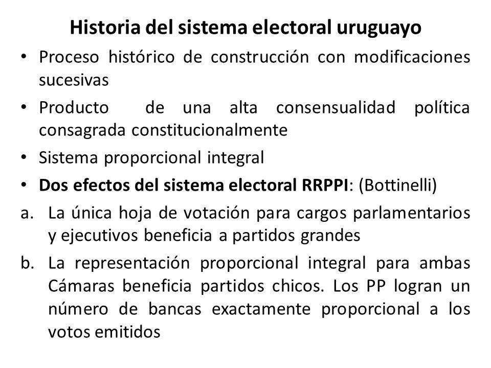 Historia del sistema electoral uruguayo Proceso histórico de construcción con modificaciones sucesivas Producto de una alta consensualidad política co
