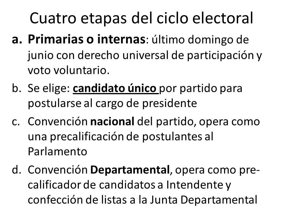 Cuatro etapas del ciclo electoral a.Primarias o internas : último domingo de junio con derecho universal de participación y voto voluntario. b.Se elig