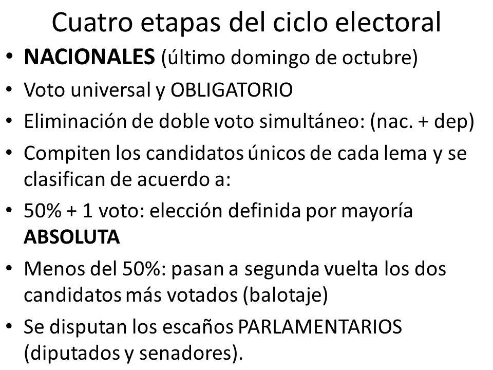 Cuatro etapas del ciclo electoral NACIONALES (último domingo de octubre) Voto universal y OBLIGATORIO Eliminación de doble voto simultáneo: (nac. + de