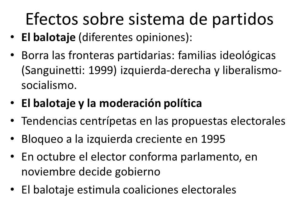 Efectos sobre sistema de partidos El balotaje (diferentes opiniones): Borra las fronteras partidarias: familias ideológicas (Sanguinetti: 1999) izquie