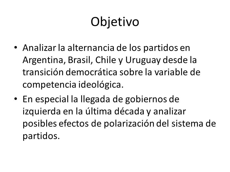 Objetivo Analizar la alternancia de los partidos en Argentina, Brasil, Chile y Uruguay desde la transición democrática sobre la variable de competenci