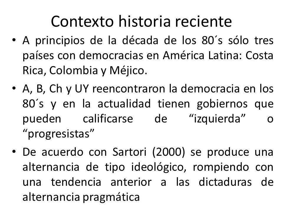 Contexto historia reciente A principios de la década de los 80´s sólo tres países con democracias en América Latina: Costa Rica, Colombia y Méjico. A,