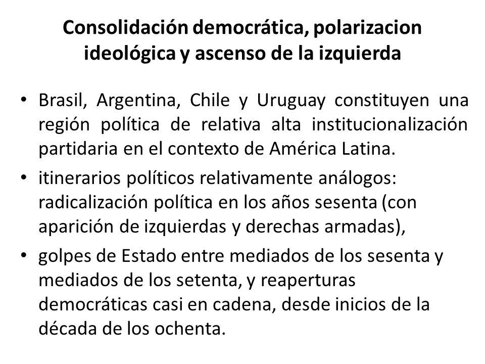 Consolidación democrática, polarizacion ideológica y ascenso de la izquierda Brasil, Argentina, Chile y Uruguay constituyen una región política de rel