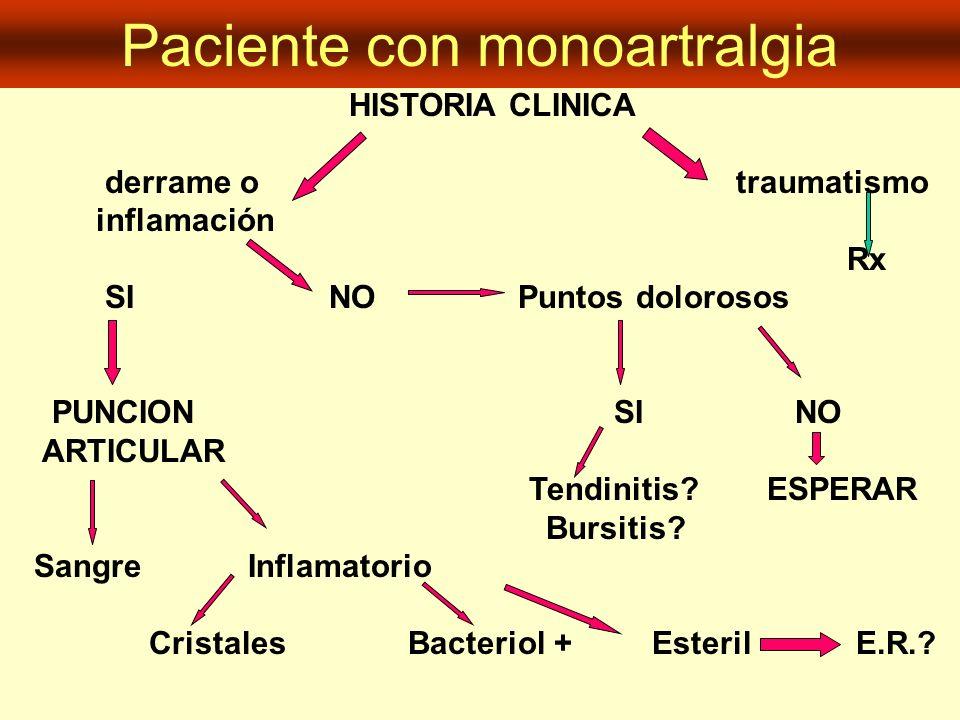Paciente con monoartralgia HISTORIA CLINICA derrame o traumatismo inflamación Rx SI NO Puntos dolorosos PUNCION SI NO ARTICULAR Tendinitis? ESPERAR Bu