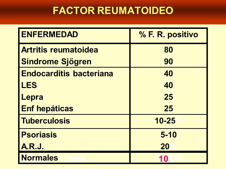 5-10 20% Psoriasis A.R.J. A.R.J.Gota 10-25%Tuberculosis 40 25 Endocarditis bacteriana LES Lepra Enf hepáticas 80 90 Artritis reumatoidea Síndrome Sjög