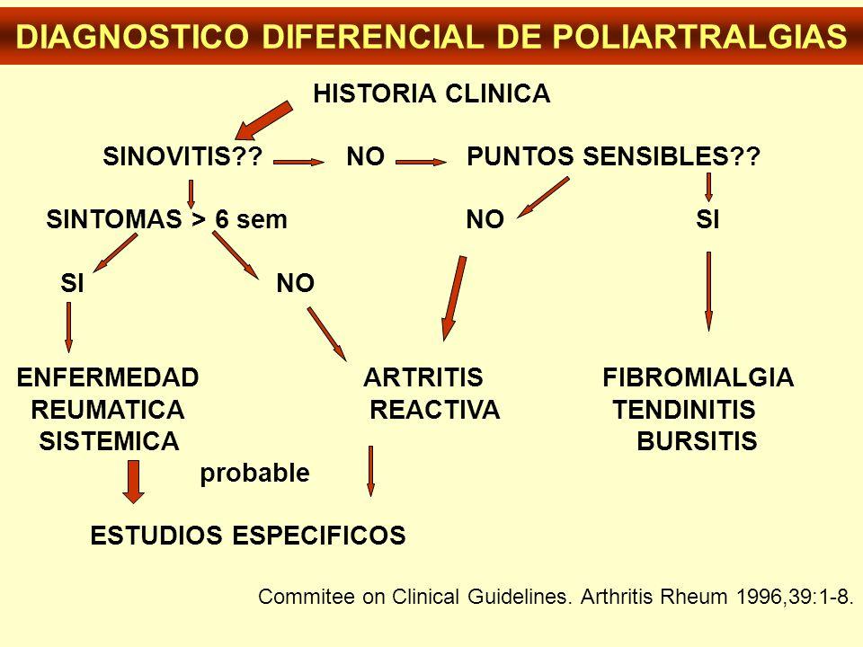 DIAGNOSTICO DIFERENCIAL DE POLIARTRALGIAS HISTORIA CLINICA SINOVITIS?? NO PUNTOS SENSIBLES?? SINTOMAS > 6 sem NO SI SI NO ENFERMEDAD ARTRITIS FIBROMIA