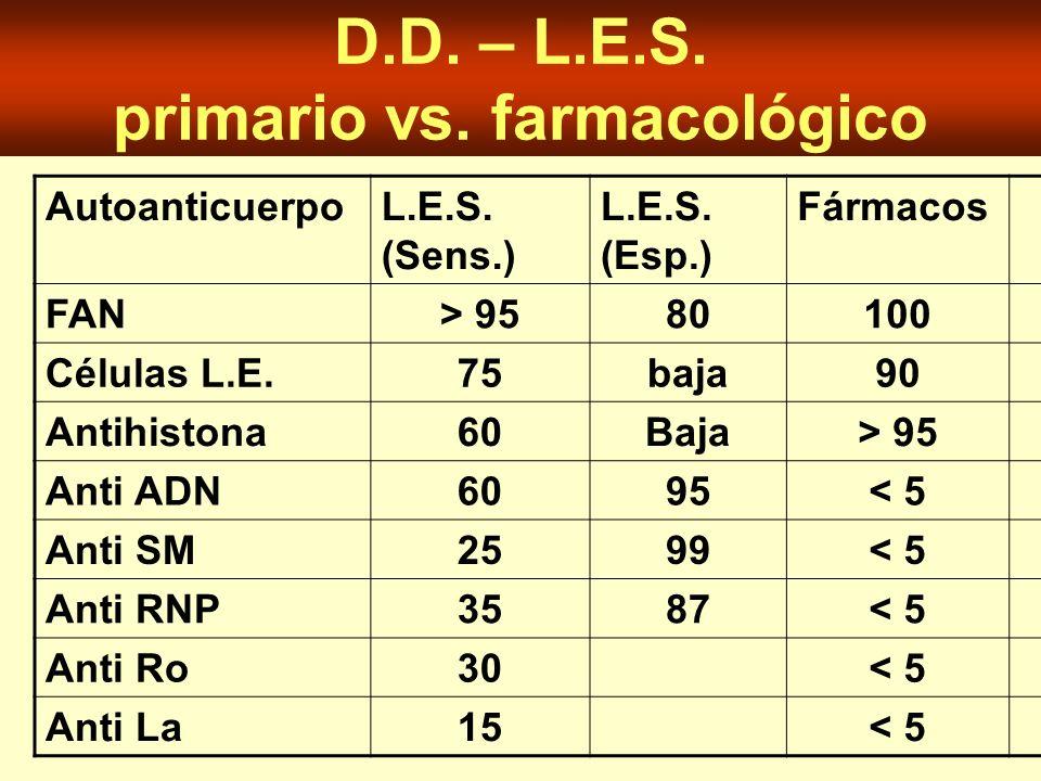 D.D. – L.E.S. primario vs. farmacológico AutoanticuerpoL.E.S. (Sens.) L.E.S. (Esp.) Fármacos FAN> 9580100 Células L.E.75baja90 Antihistona60Baja> 95 A