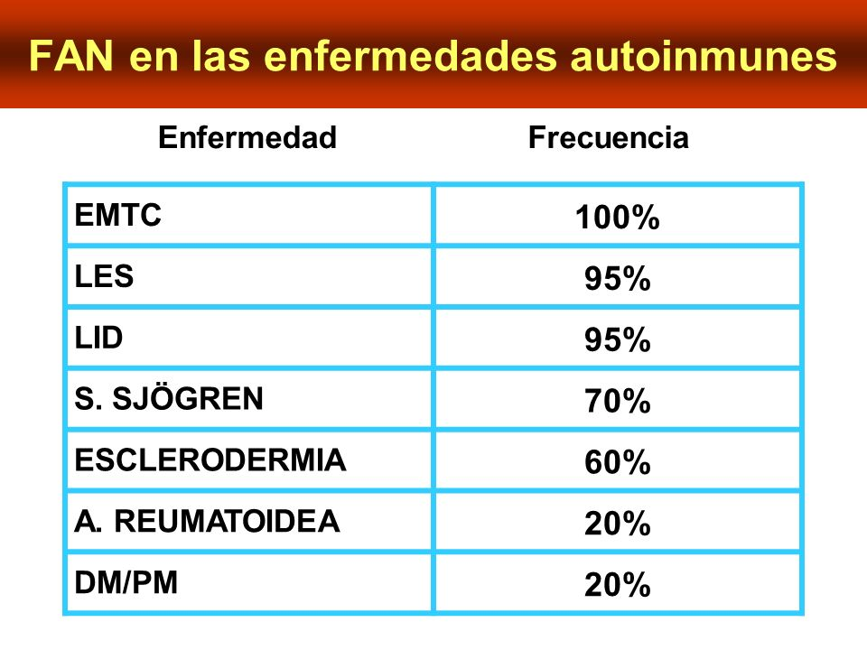 FAN en las enfermedades autoinmunes EMTC 100% LES 95% LID 95% S. SJÖGREN 70% ESCLERODERMIA 60% A. REUMATOIDEA 20% DM/PM 20% FrecuenciaEnfermedad