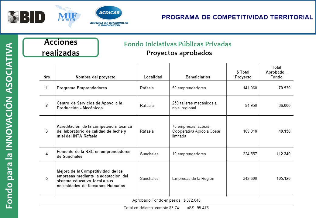 Fondo para la INNOVACIÓN ASOCIATIVA PROGRAMA DE COMPETITIVIDAD TERRITORIAL NroNombre del proyectoLocalidadBeneficiarios $ Total Proyecto Total Aprobad