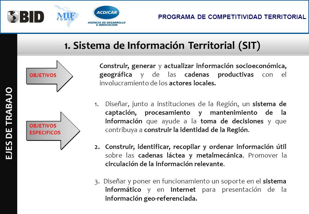 1. Sistema de Información Territorial (SIT) EJES DE TRABAJO PROGRAMA DE COMPETITIVIDAD TERRITORIAL OBJETIVOS Construir, generar y actualizar informaci