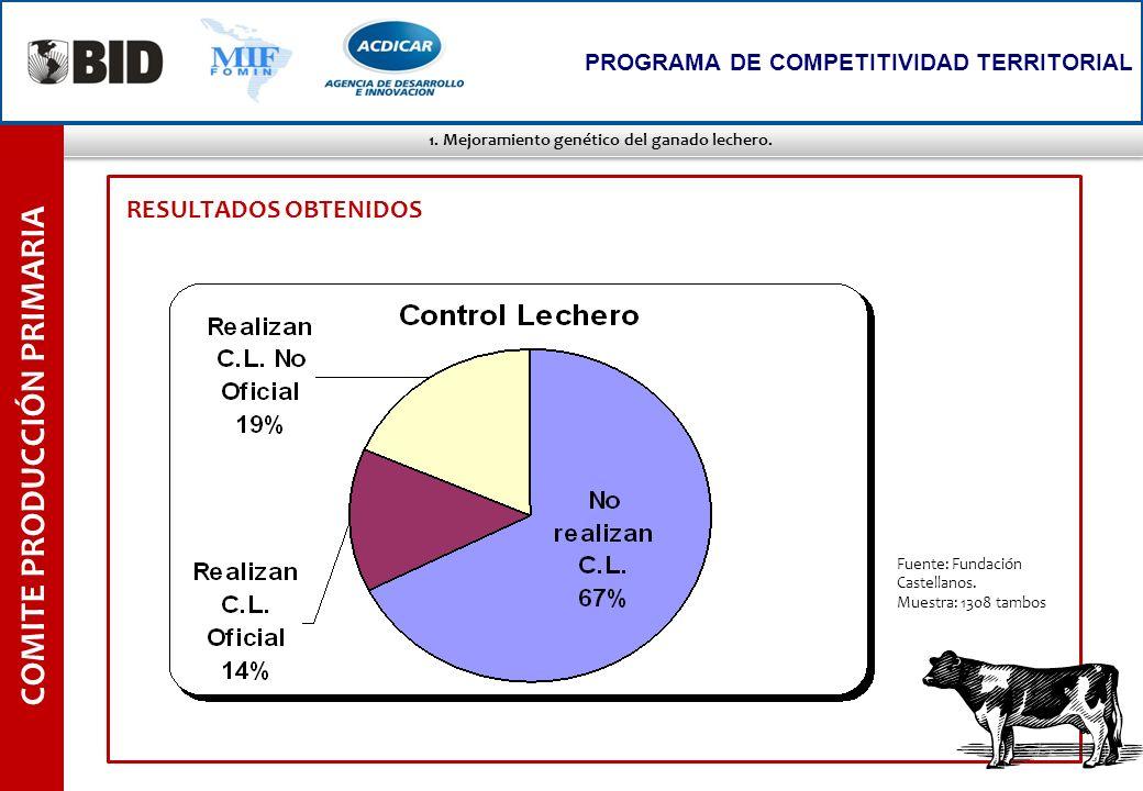 1. Mejoramiento genético del ganado lechero. COMITE PRODUCCIÓN PRIMARIA PROGRAMA DE COMPETITIVIDAD TERRITORIAL RESULTADOS OBTENIDOS Fuente: Fundación