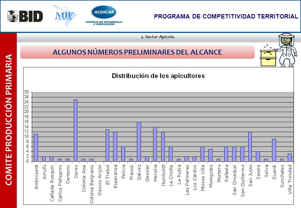 5. Sector Apícola. COMITE PRODUCCIÓN PRIMARIA PROGRAMA DE COMPETITIVIDAD TERRITORIAL ALGUNOS NÚMEROS PRELIMINARES DEL ALCANCE