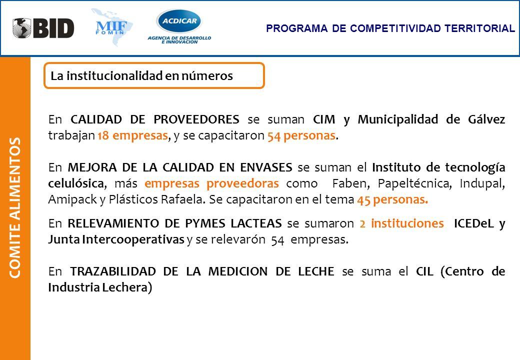 COMITE ALIMENTOS En CALIDAD DE PROVEEDORES se suman CIM y Municipalidad de Gálvez trabajan 18 empresas, y se capacitaron 54 personas. En MEJORA DE LA