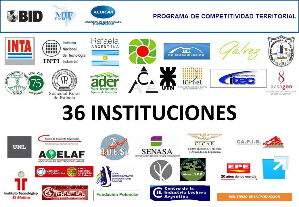 PROGRAMA DE COMPETITIVIDAD TERRITORIAL MINISTERIO DE LA PRODUCCION 36 INSTITUCIONES