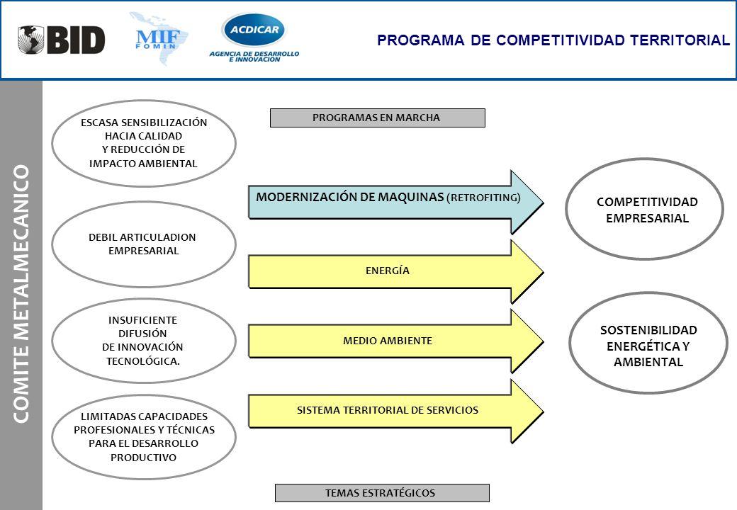 COMITE METALMECANICO PROGRAMA DE COMPETITIVIDAD TERRITORIAL TEMAS ESTRATÉGICOS DEBIL ARTICULADION EMPRESARIAL ESCASA SENSIBILIZACIÓN HACIA CALIDAD Y R