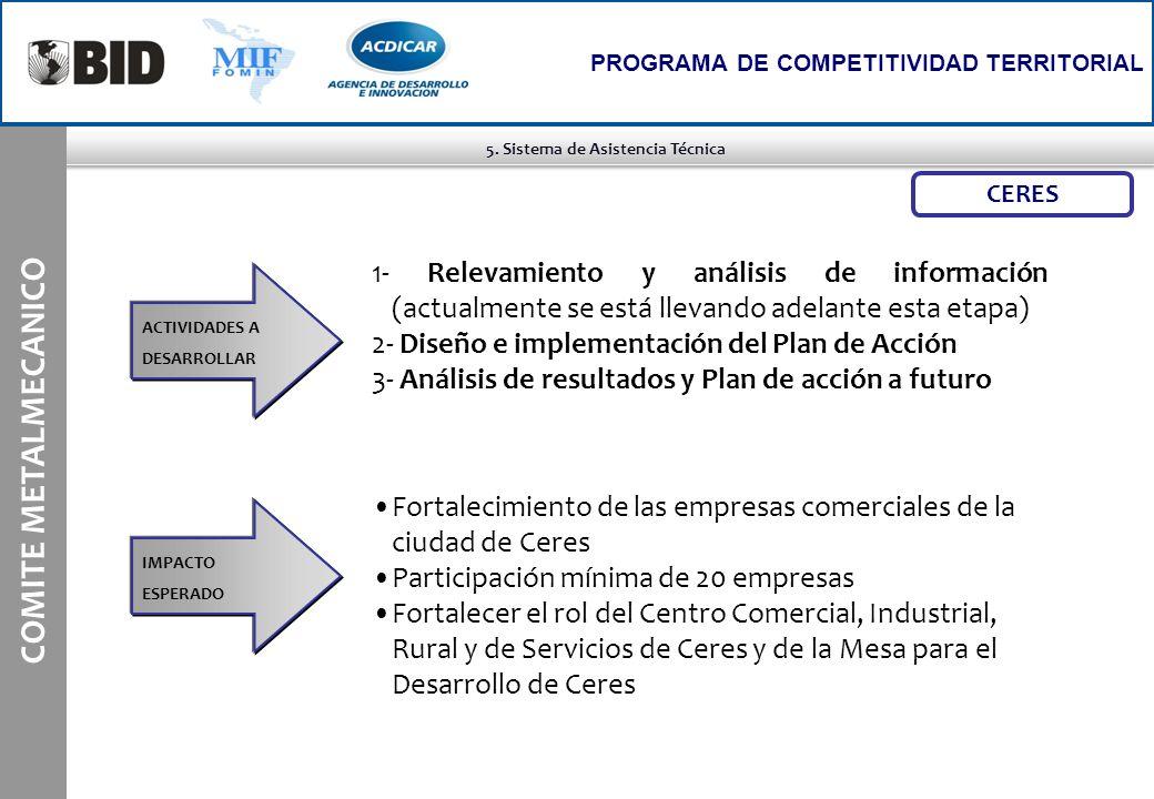 5. Sistema de Asistencia Técnica COMITE METALMECANICO PROGRAMA DE COMPETITIVIDAD TERRITORIAL CERES 1- Relevamiento y análisis de información (actualme
