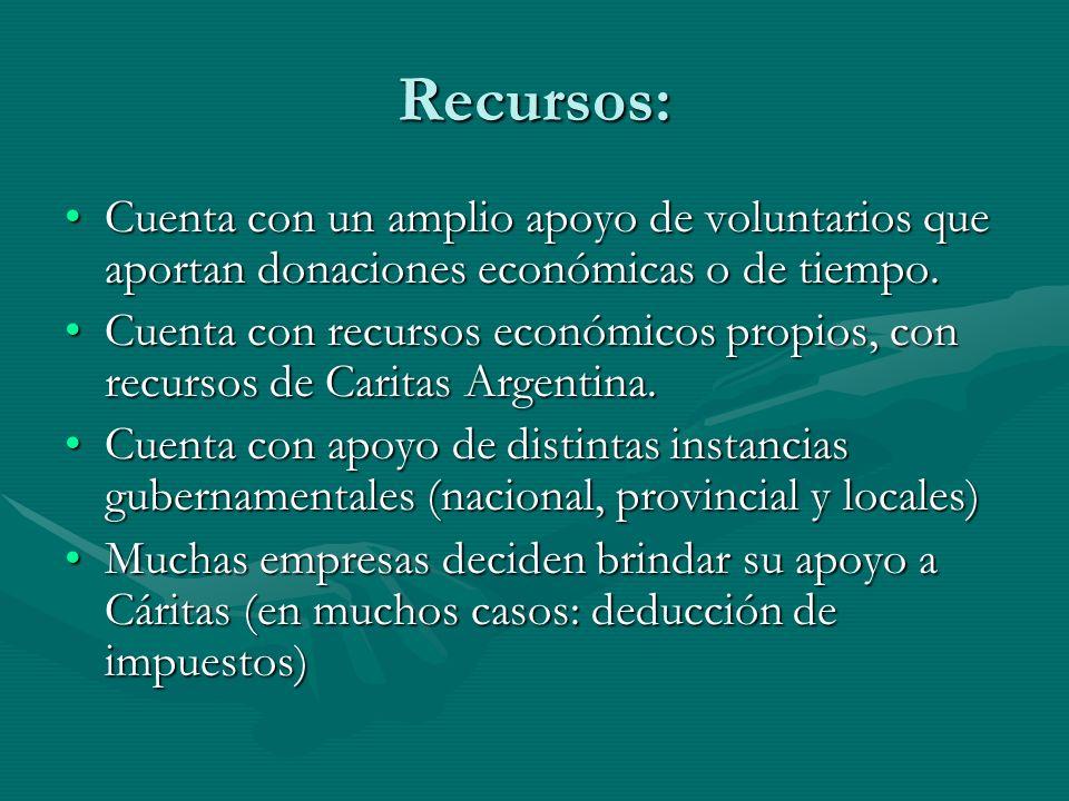Recursos: Cuenta con un amplio apoyo de voluntarios que aportan donaciones económicas o de tiempo.Cuenta con un amplio apoyo de voluntarios que aporta
