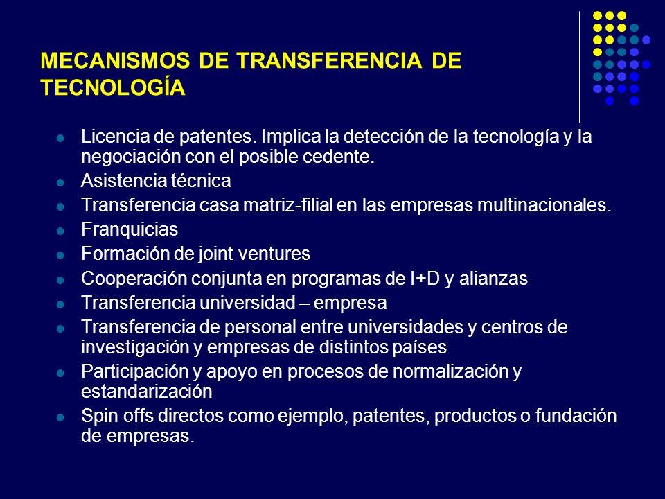 MECANISMOS DE TRANSFERENCIA DE TECNOLOGÍA Licencia de patentes.