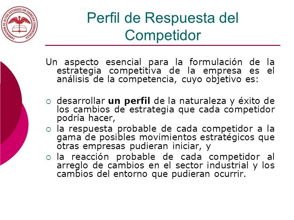 Perfil de Respuesta del Competidor Un aspecto esencial para la formulación de la estrategia competitiva de la empresa es el análisis de la competencia